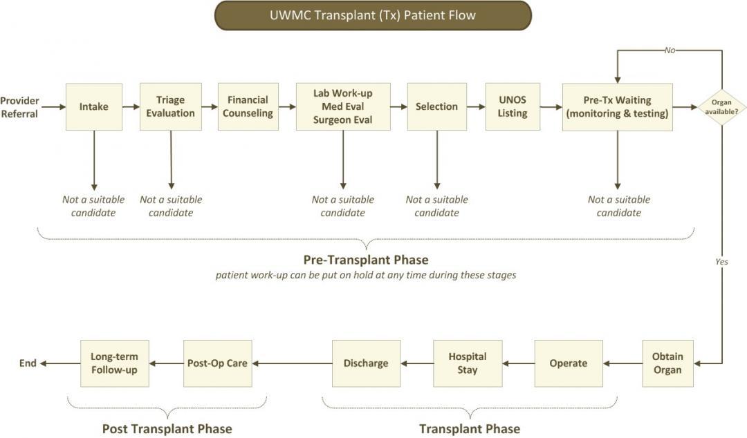 Kidney & Pancreas Transplant | Shorter Waits | UW Medicine