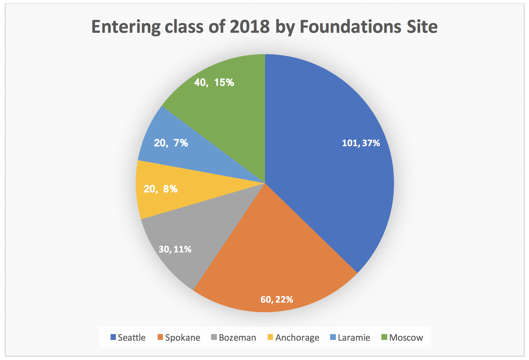 Entering class of 2018 by Foundations Site